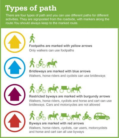 Footpath guide - types of path